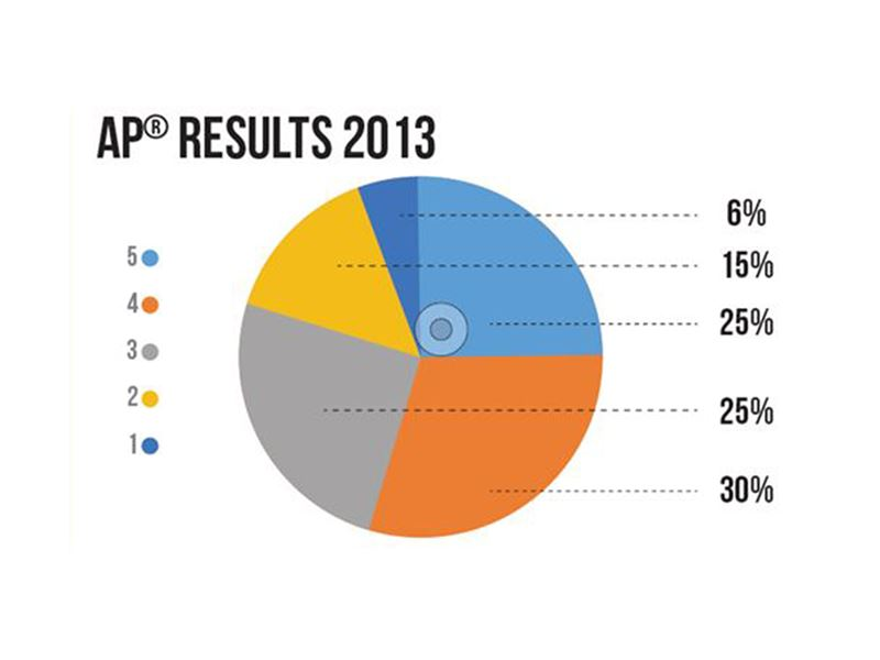 SABIS® Students Beat Global Averages on 2013 AP® Exams